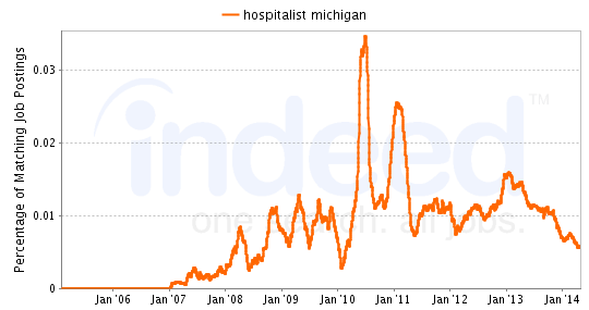 Chart of Hospitalist job growth in Michigan